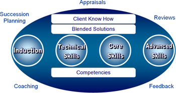Learning and Development Diagram 1